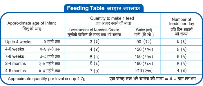 Feeding Instructions Facts