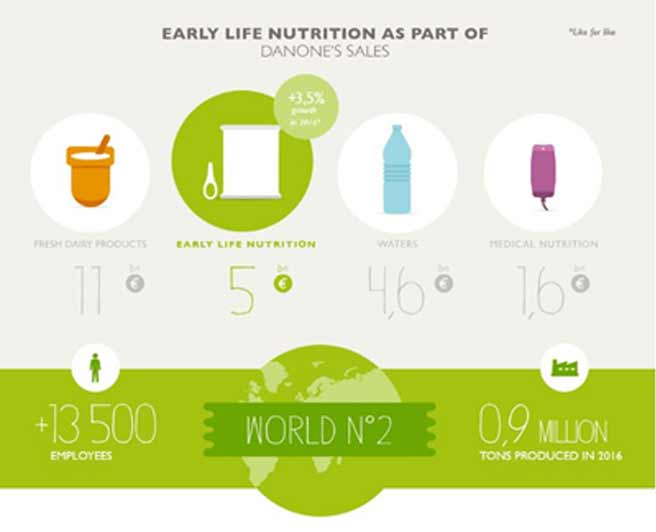 Early Life Nutrition As Part of Danone's Sales
