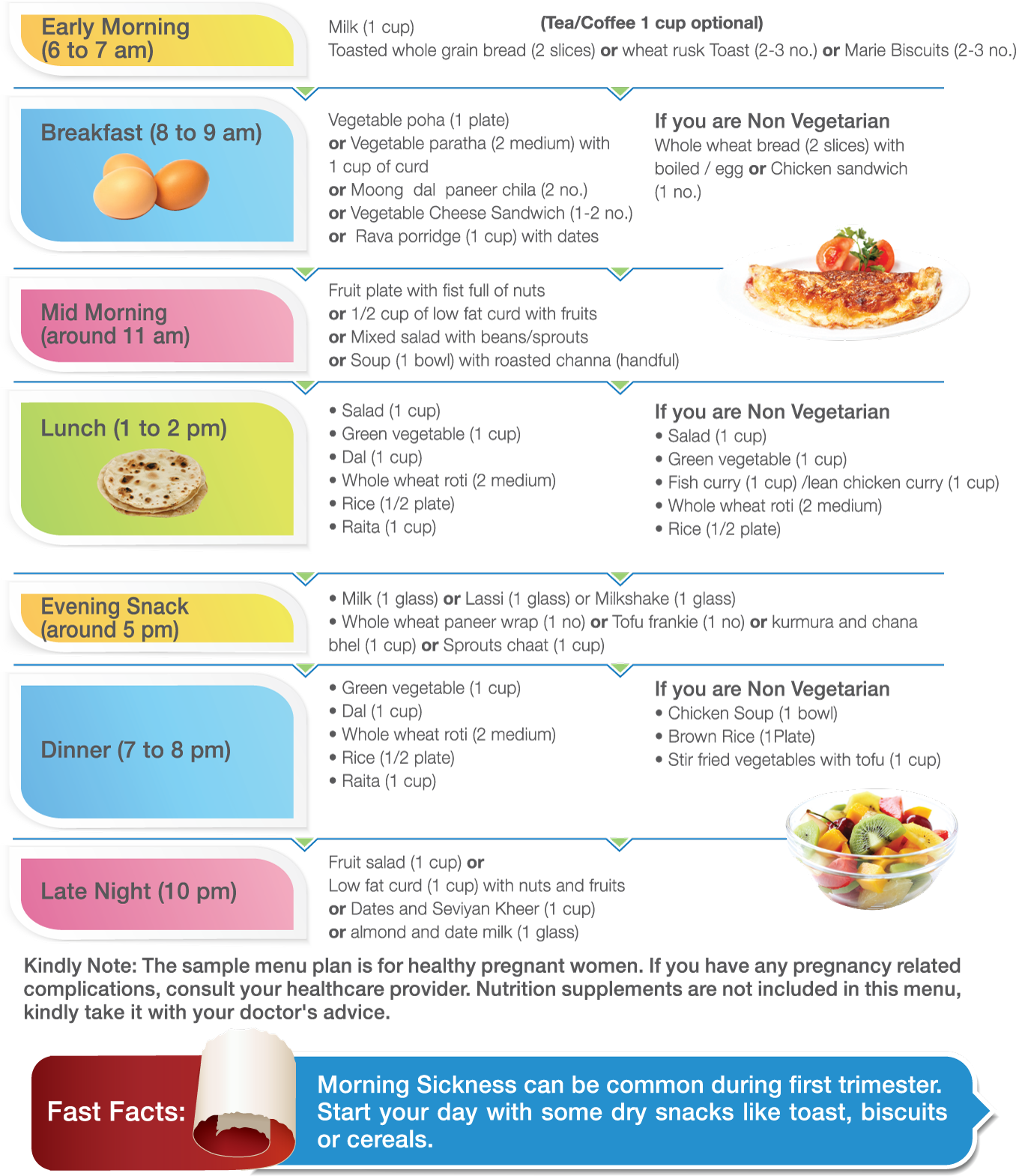 Pregnancy meal planners: trimester by trimester babycenter.