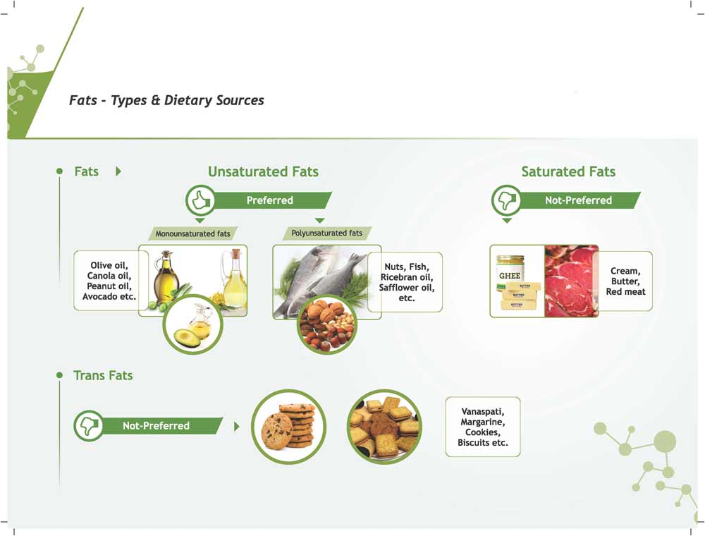 fats dietary sources